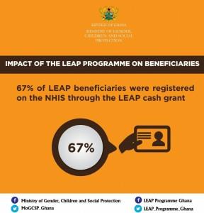 impact of LEAP programme
